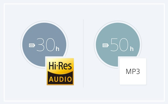 Battery life comparison between hi-res and mp3 audio formats.