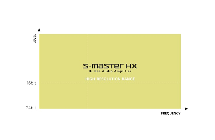 Diagram showing S-Master HX high-resolution range.